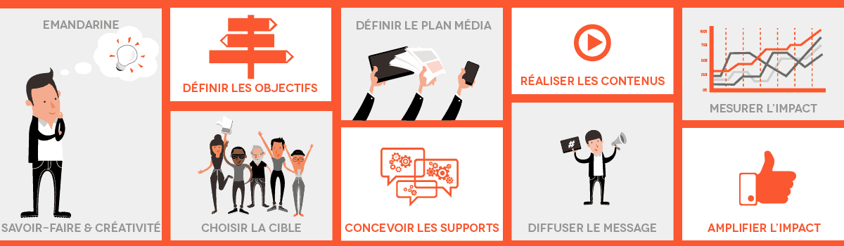 agence communication webmarketing poitiers