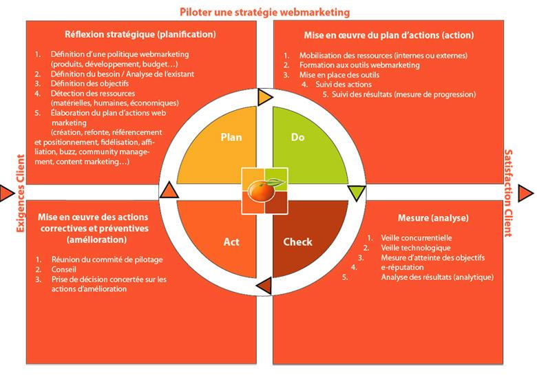pilotage-webmarketing